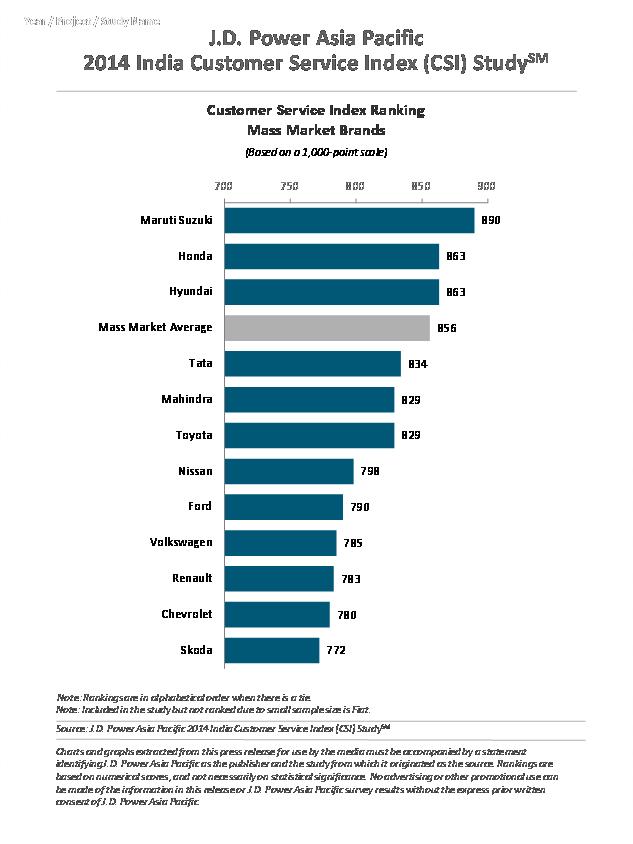 2014 JD Power Customer Service Index