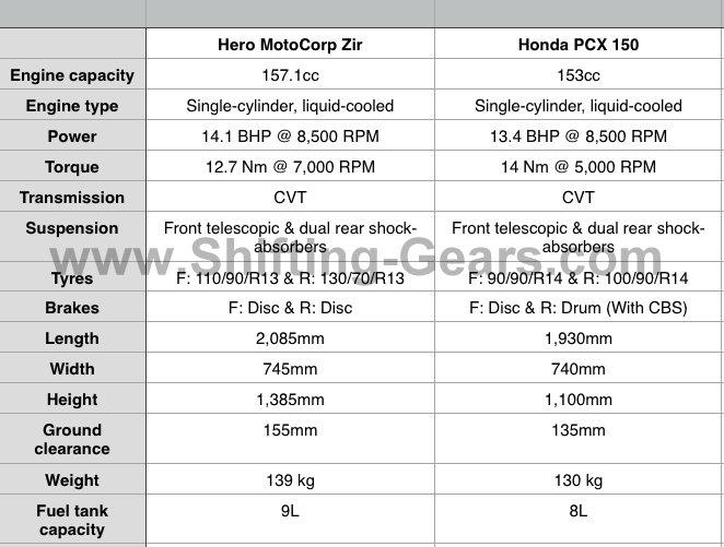 Hero MotoCorp Zir vs. Honda PCX 150