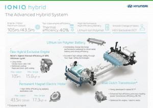 Hyundai-IONIQ-hybrid-car-10