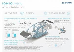 Hyundai-IONIQ-hybrid-car-9