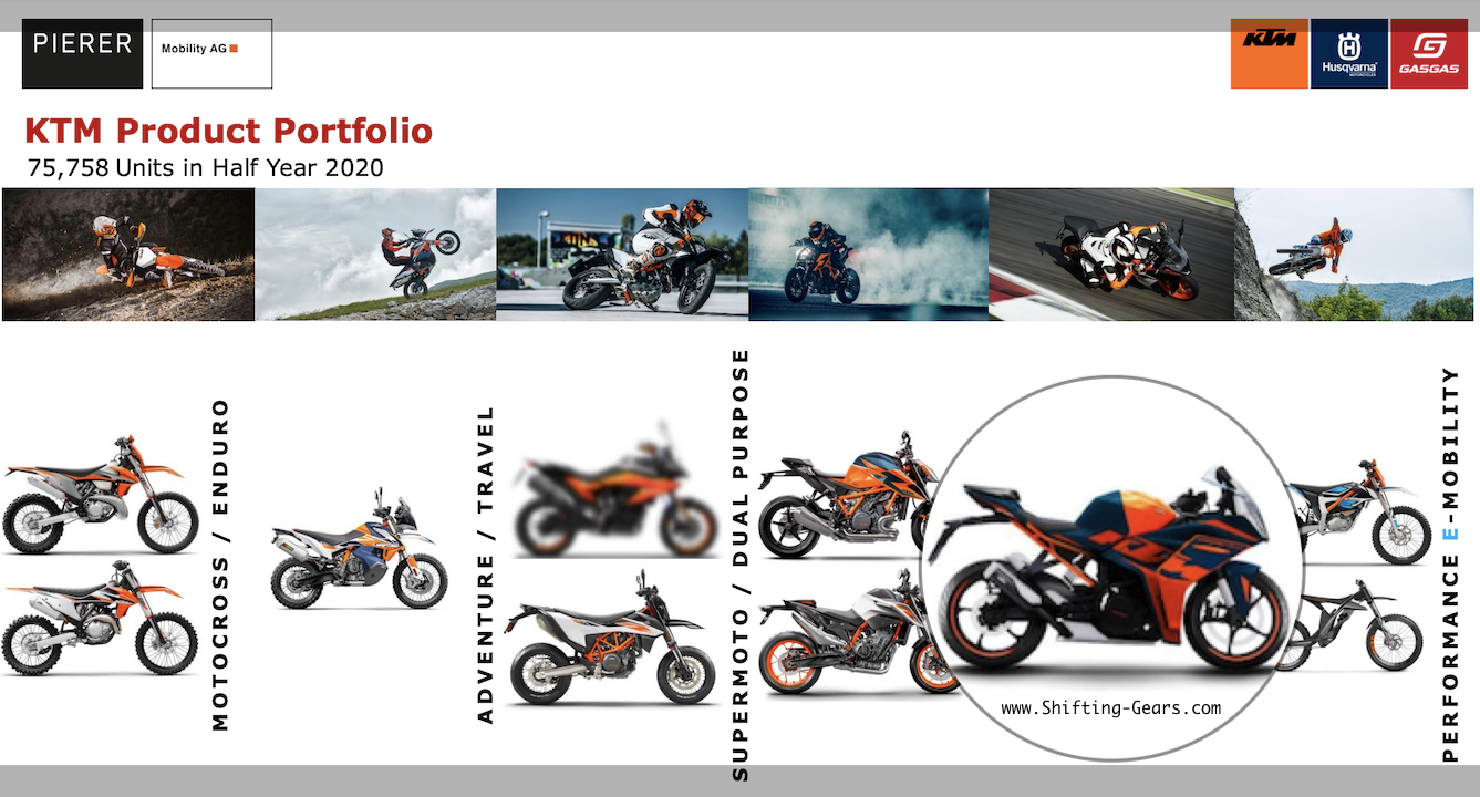 Next Generation Ktm Rc 390 Listed In Future Product Portfolio Launch In 2021 Shifting Gears